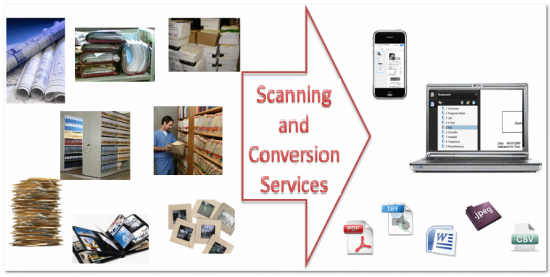 Scanning and Conversion Services